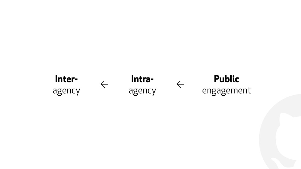 ! Inter- agency ← Intra- agency ← Public engage...