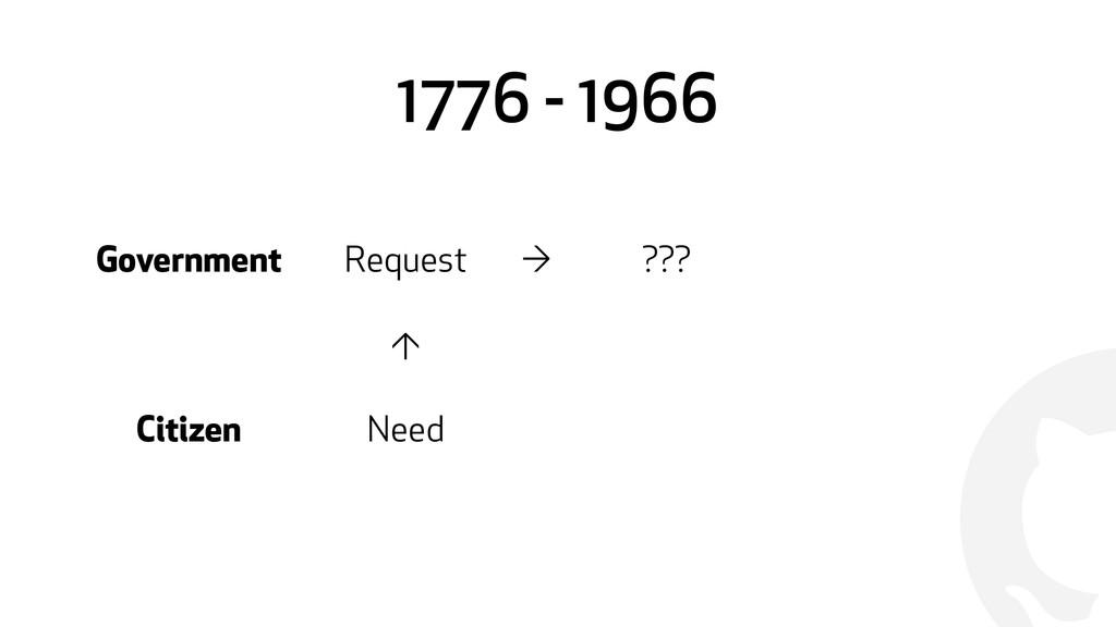 ! 1776 - 1966 Government Request → ??? ↑ Citize...