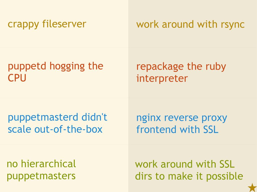 crappy fileserver work around with rsync puppet...