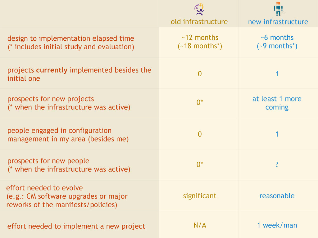 design to implementation elapsed time (* includ...