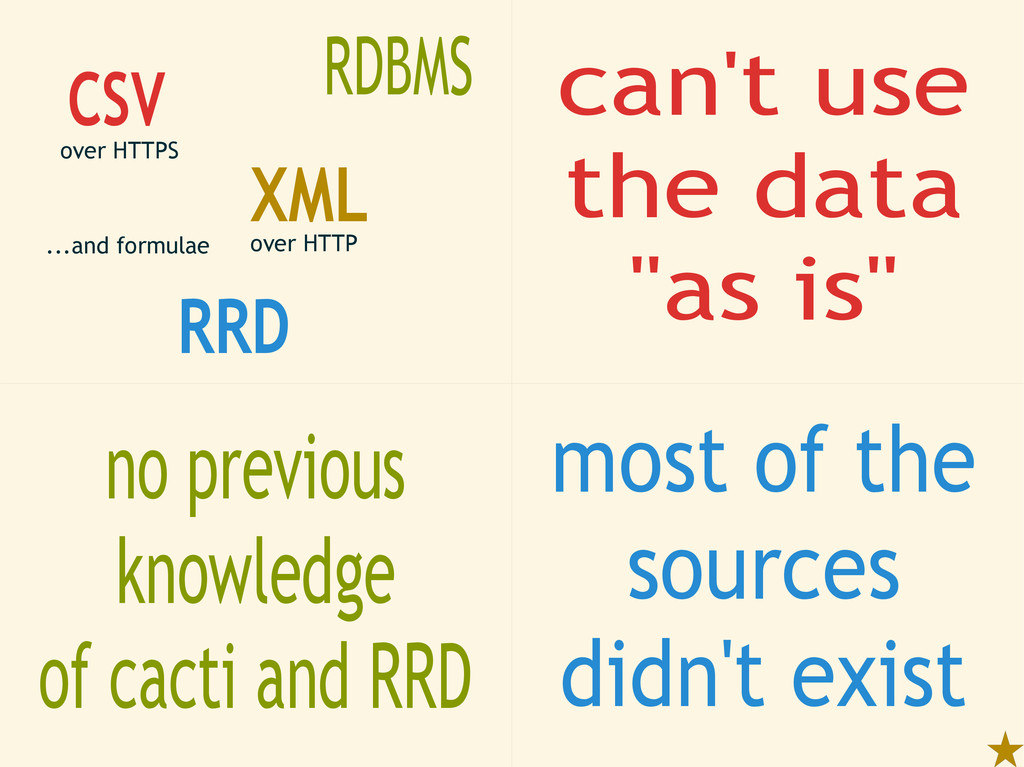CSV RRD XML RDBMS over HTTP over HTTPS ...and f...