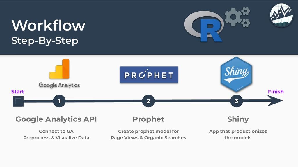 Workflow Step-By-Step Start Finish 1 2 3 Google ...