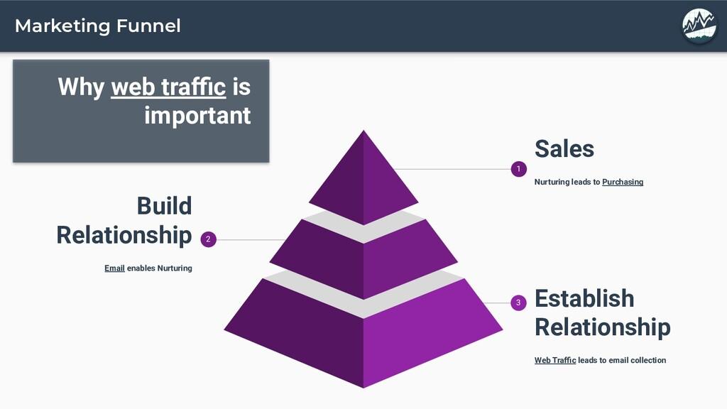 Marketing Funnel Establish Relationship Web Tra...