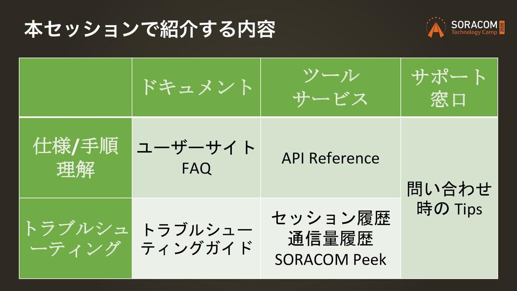 ຊηογϣϯͰհ͢Δ༰ ドキュメント ツール サービス サポート 窓口 仕様/手順 理解 ...