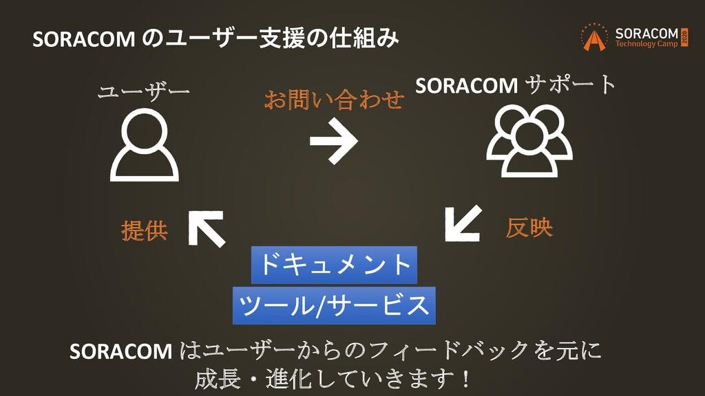 SORACOM ͷϢʔβʔࢧԉͷΈ SORACOM サポート ユーザー ドキュメント ツー...