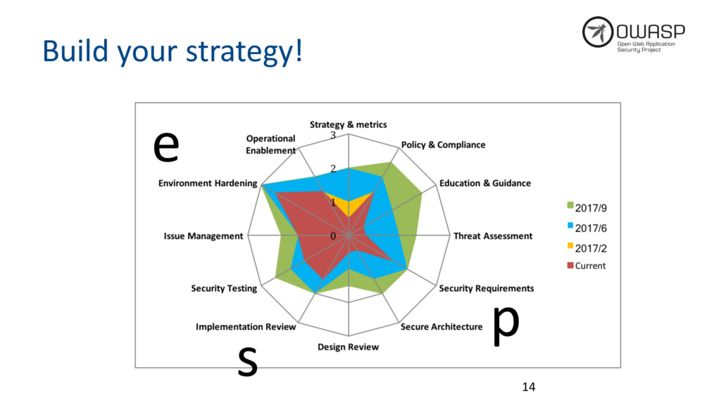 Build your strategy! 14 s e p