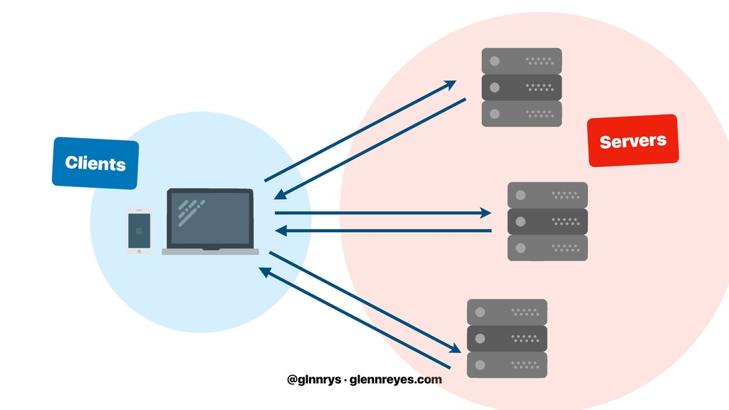 @glnnrys · glennreyes.com Servers Clients