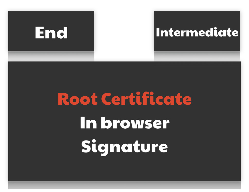 End Root Certificate  In browser  Signature Int...