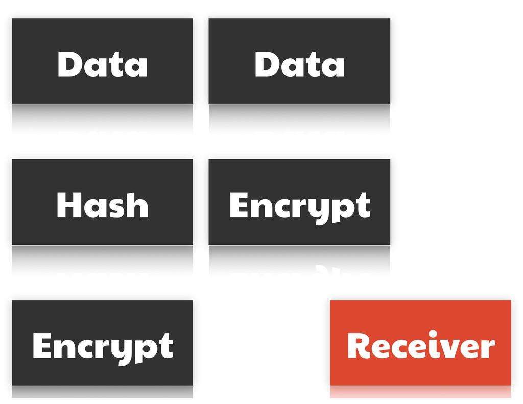 Data Data Hash Encrypt Encrypt Receiver