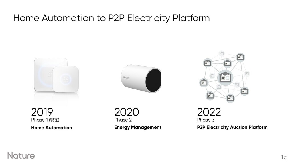 Home Automation to P2P Electricity Platform 15 ...