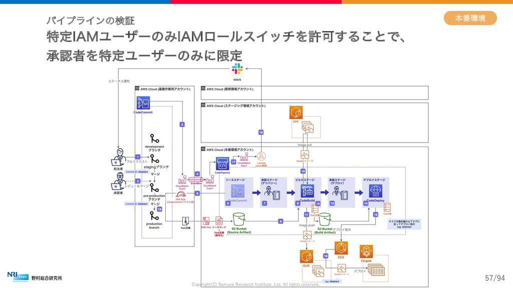TUBHJOHϒϥϯν ຊ൪ڥ ύΠϓϥΠϯͷݕূ Copyright(C) Nomura ...