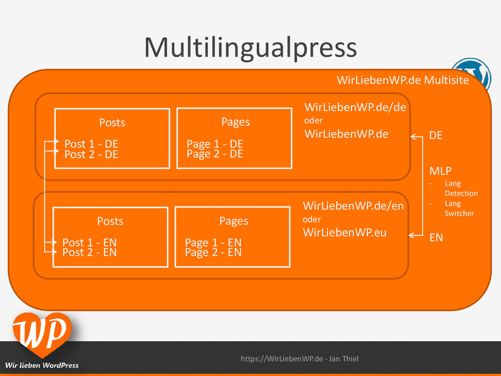 Multilingualpress WirLiebenWP.de/de oder WirLie...