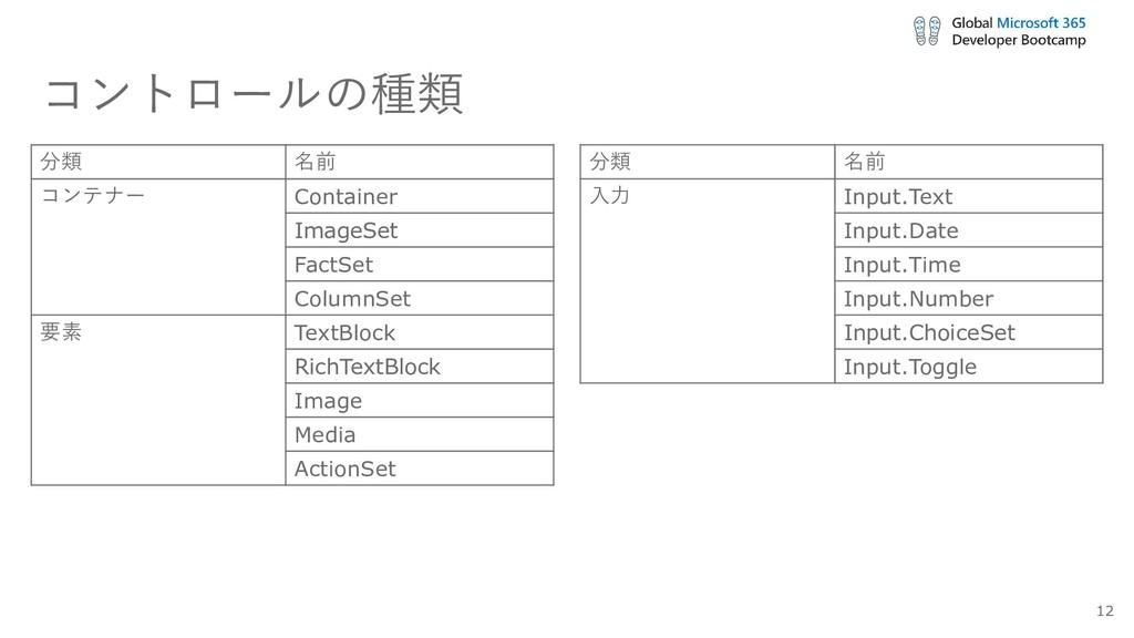 コントロールの種類 分類 名前 コンテナー Container ImageSet FactSe...