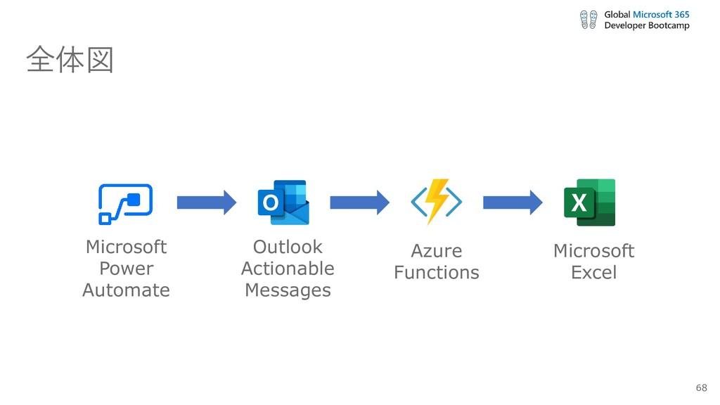 全体図 Microsoft Power Automate Outlook Actionable...