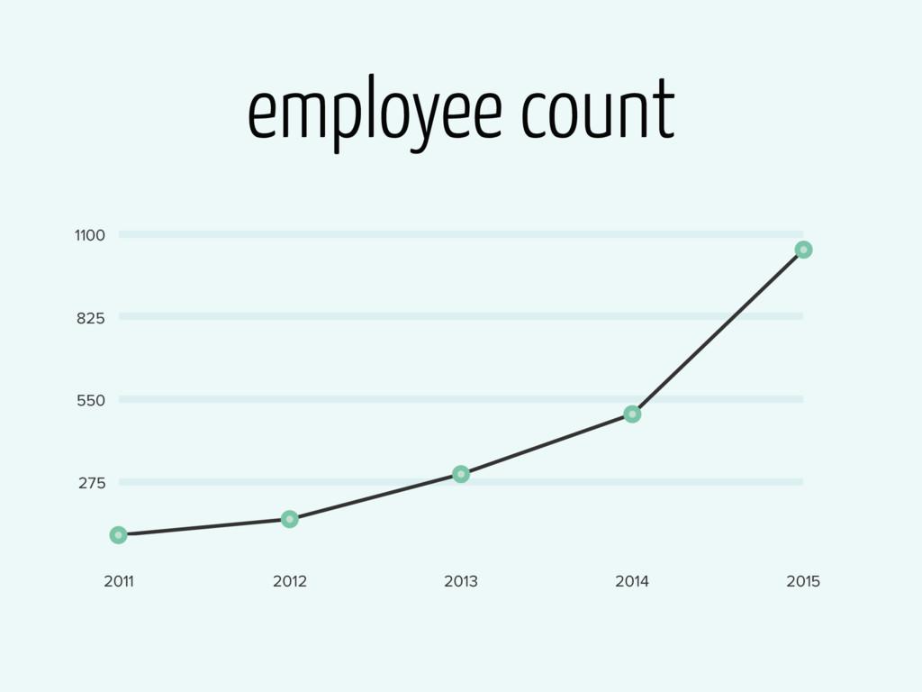 employee count 275 550 825 1100 2011 2012 2013 ...