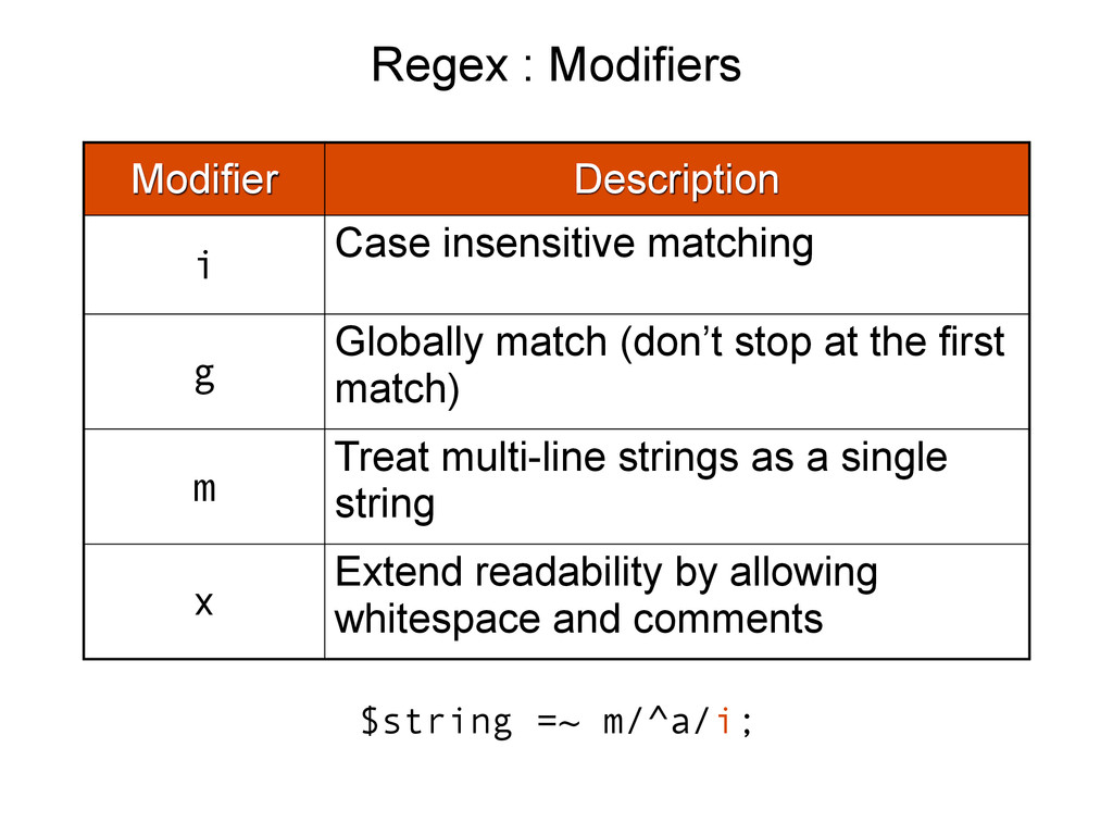Regex : Modifiers Modifier Description i Case i...