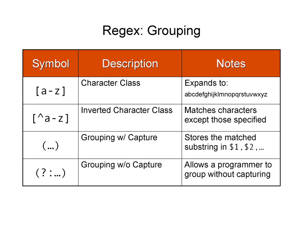 Regex: Grouping Symbol Description Notes [a-z] ...