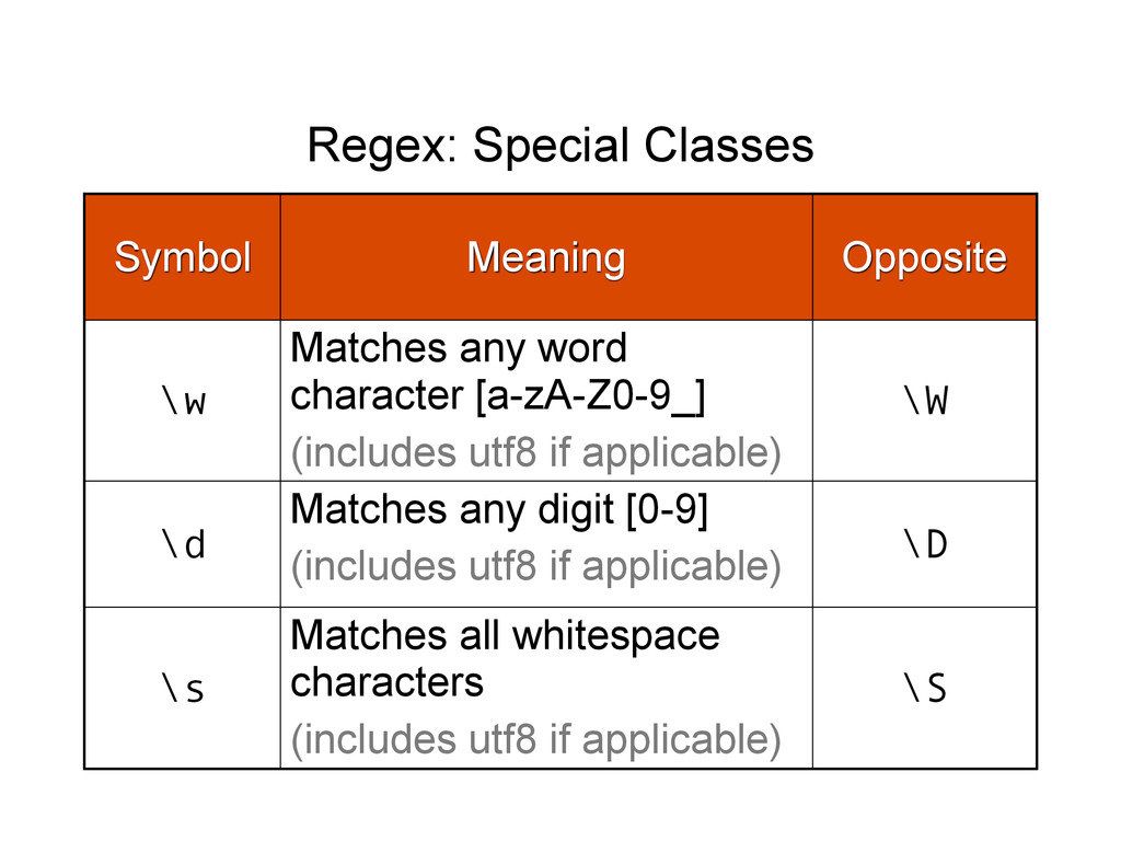 Regex: Special Classes Symbol Meaning Opposite ...