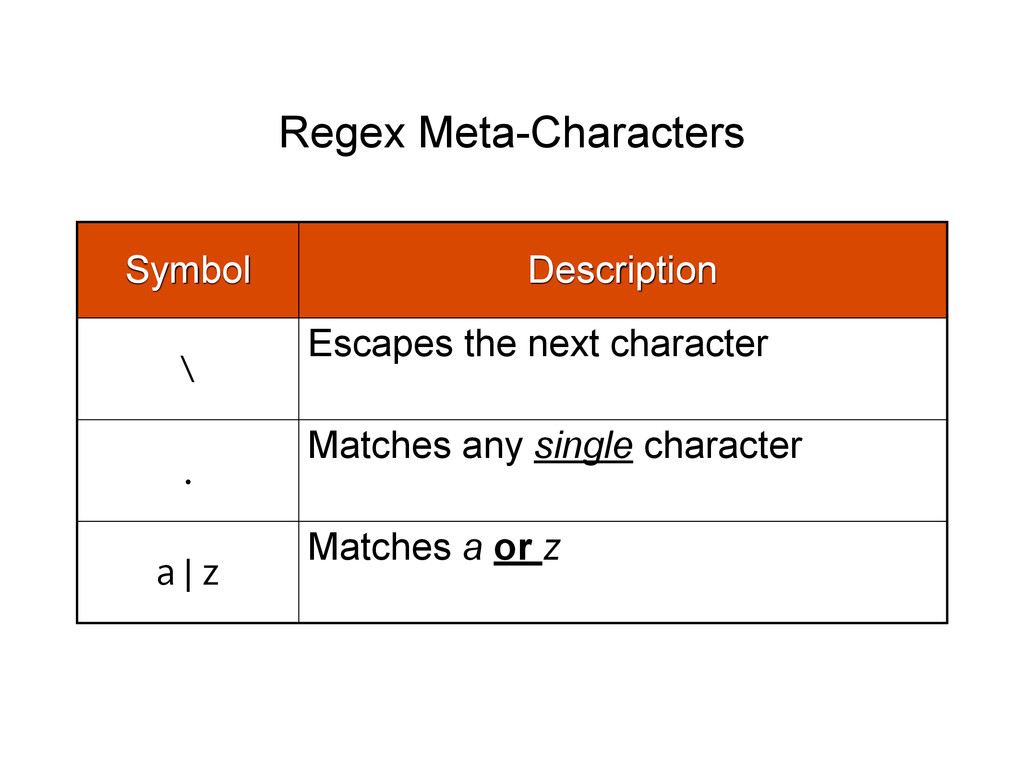 Regex Meta-Characters Symbol Description \ Esca...