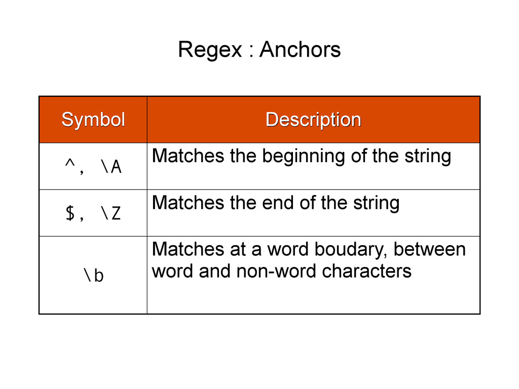 Regex : Anchors Symbol Description ^, \A Matche...