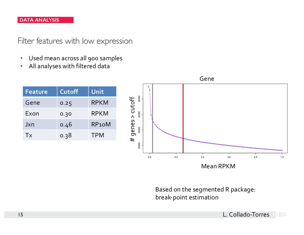 DATA ANALYSIS 15 Filter features with low expre...