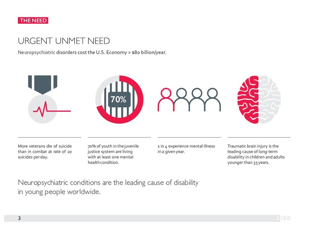 THE NEED URGENT UNMET NEED Neuropsychiatric dis...