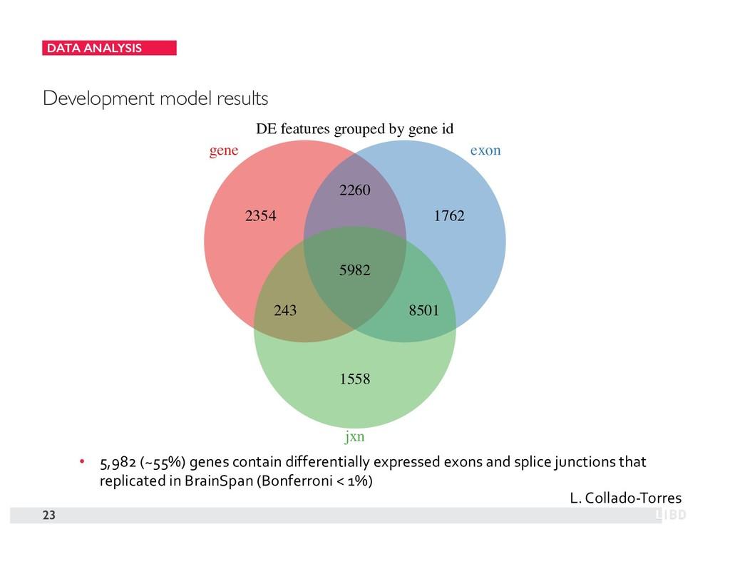 DATA ANALYSIS 23 Development model results • 5,...