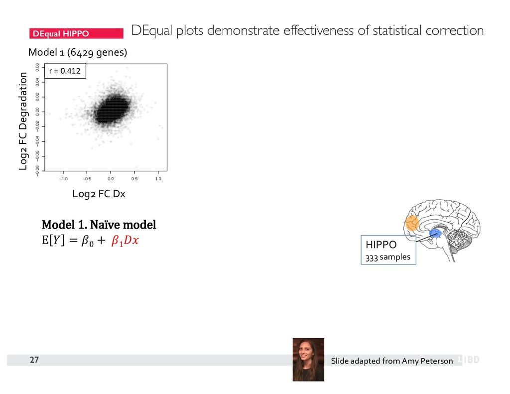 DEqual HIPPO 27 Model 1 (6429 genes) Model 1. N...