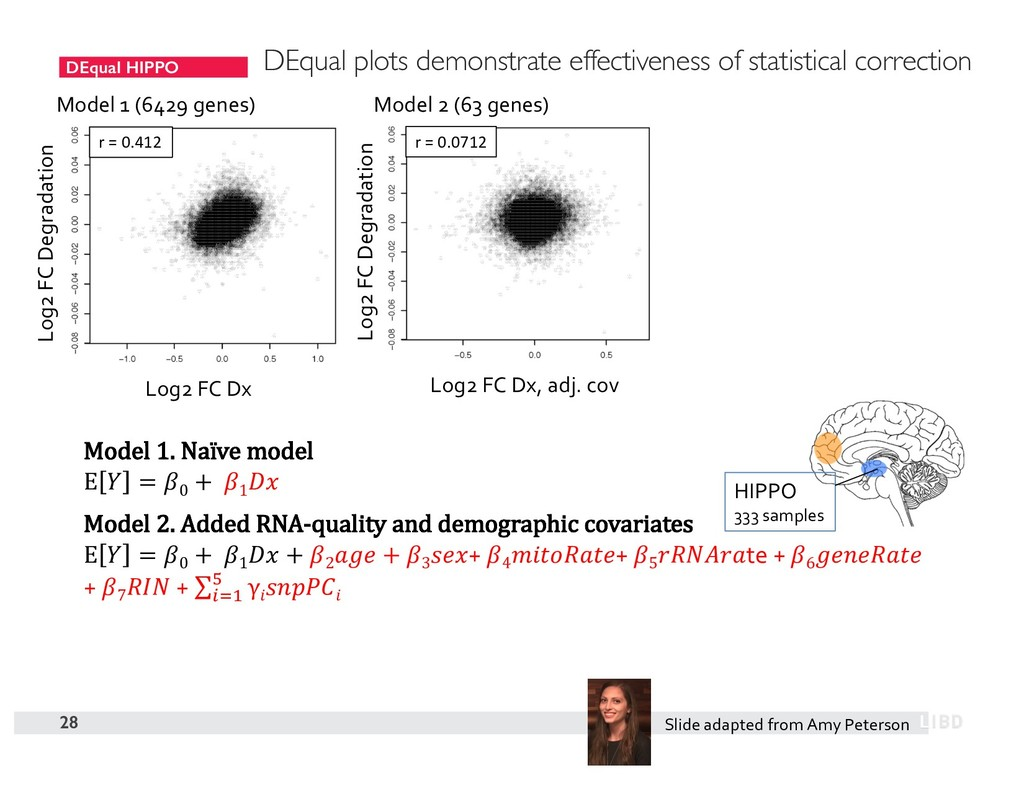 DEqual HIPPO 28 Model 1 (6429 genes) Model 2 (6...