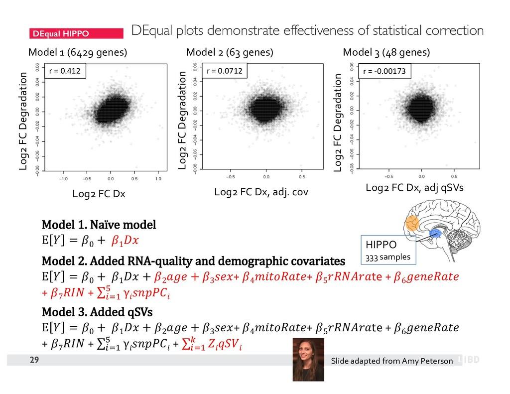 DEqual HIPPO 29 Model 1 (6429 genes) Model 2 (6...