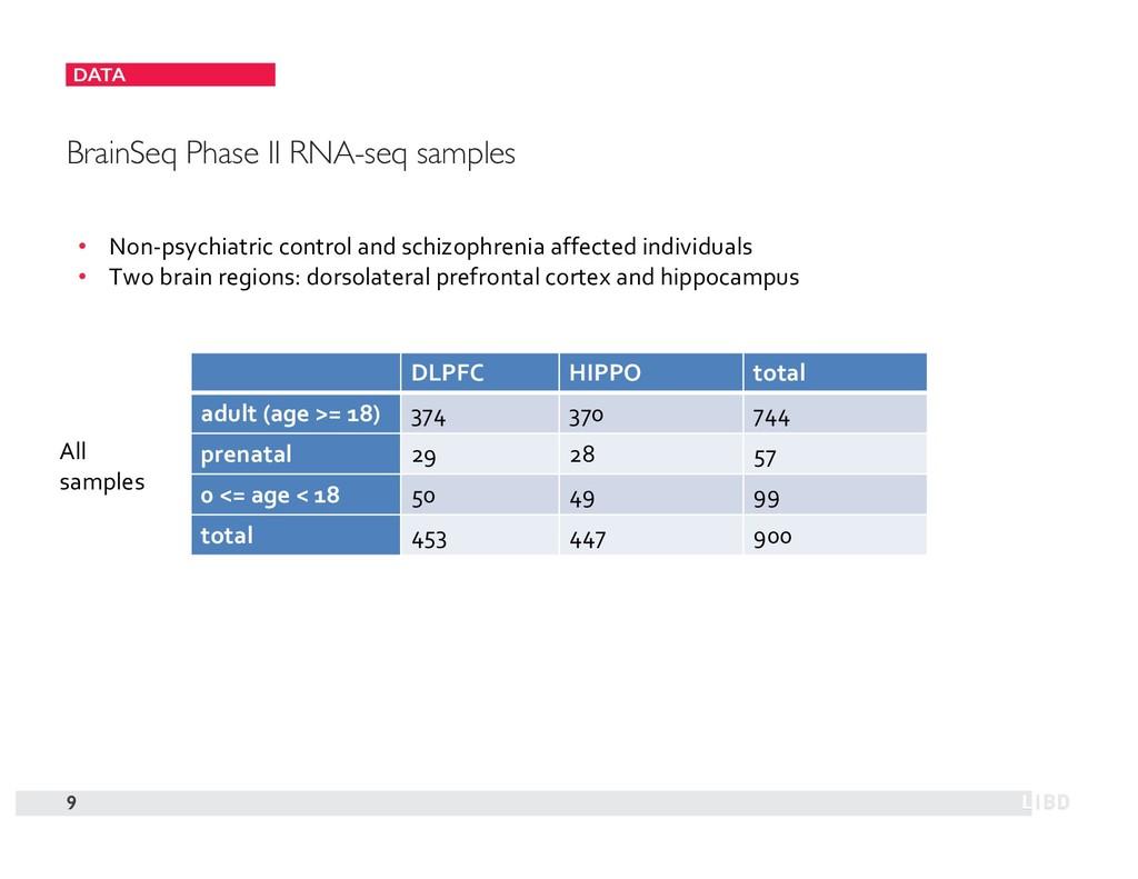 DATA 9 BrainSeq Phase II RNA-seq samples DLPFC ...