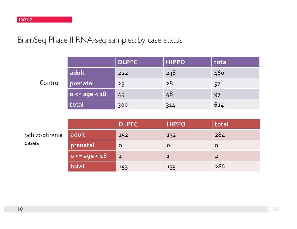 DATA 10 BrainSeq Phase II RNA-seq samples: by c...