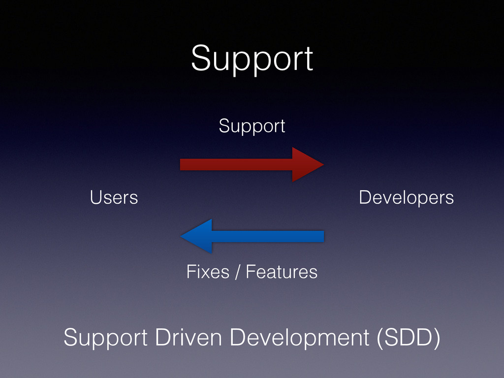 Support Users Developers Support Fixes / Featur...