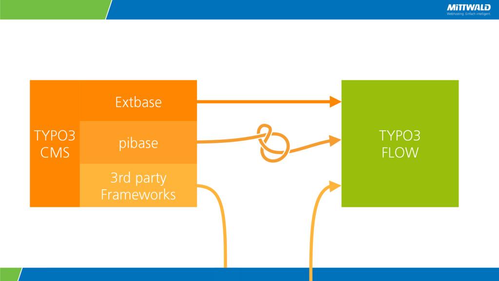 Extbase pibase 3rd party Frameworks TYPO3 FLOW ...