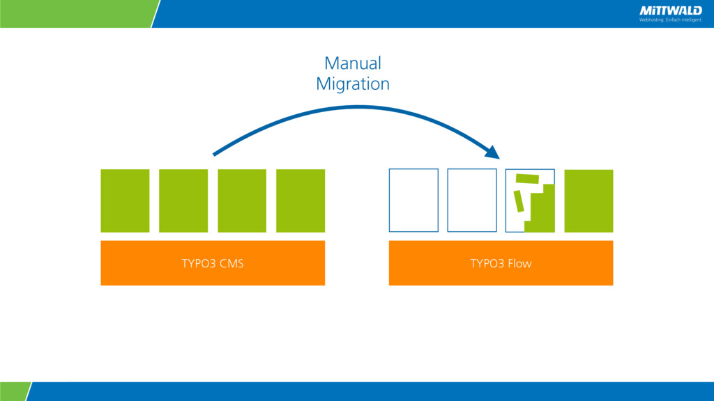 TYPO3 CMS Manual Migration TYPO3 Flow
