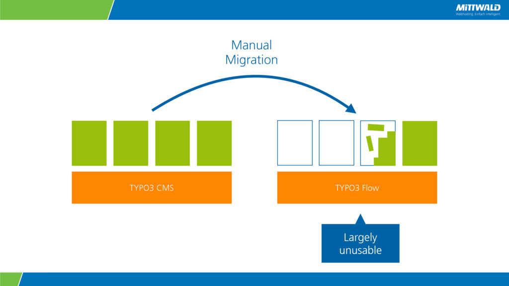 TYPO3 CMS Manual Migration TYPO3 Flow Largely u...
