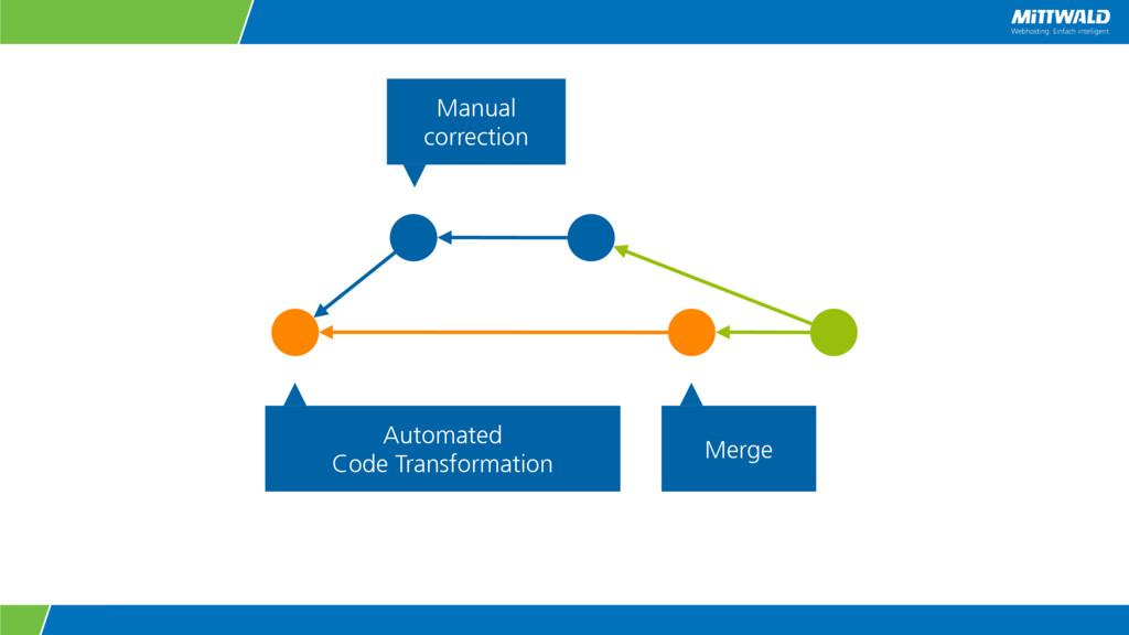 Automated Code Transformation Merge Manual corr...