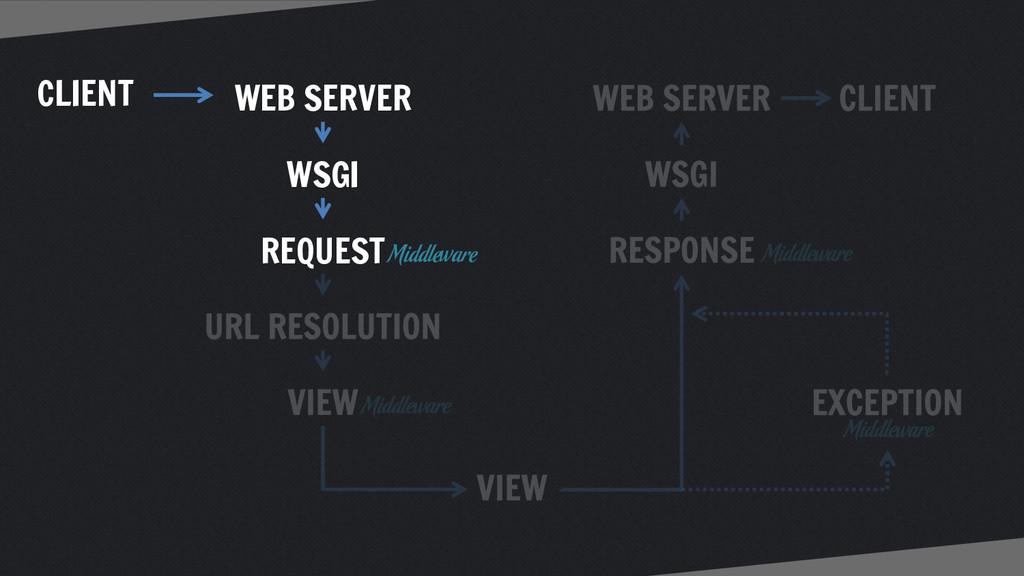CLIENT WEB SERVER WSGI REQUEST Middleware