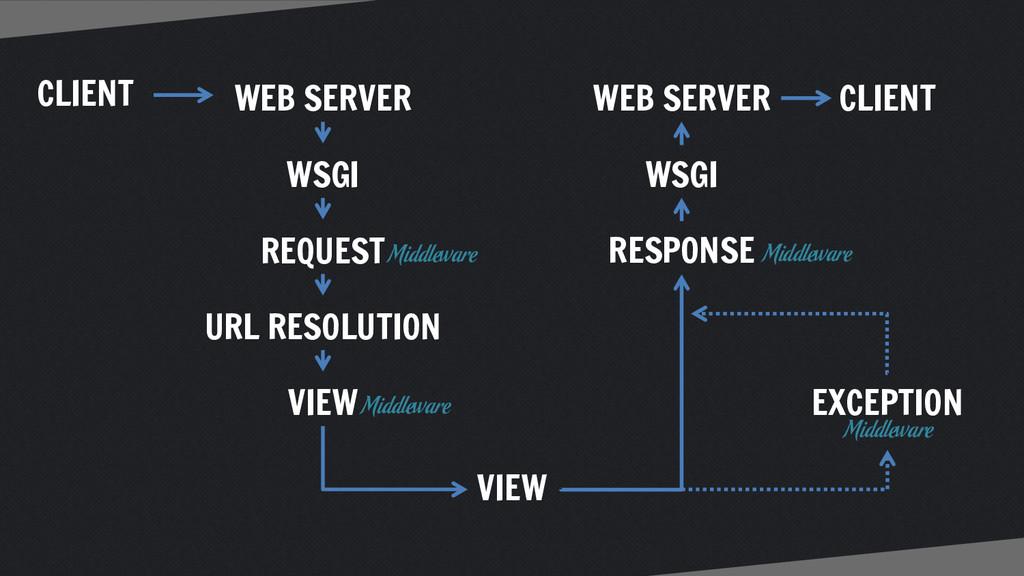 CLIENT WEB SERVER WSGI URL RESOLUTION VIEW WSGI...