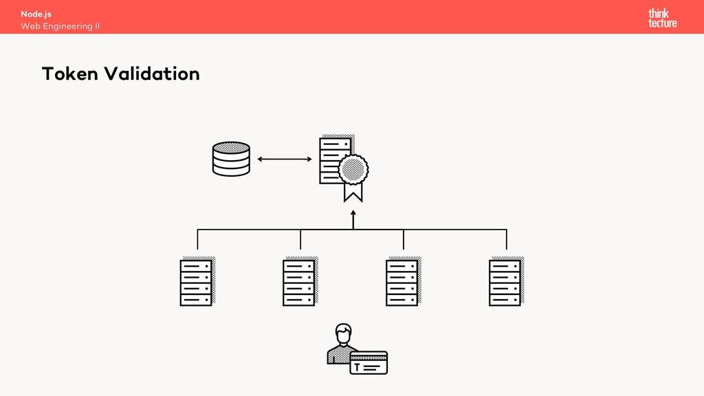 Node.js Web Engineering II Token Validation