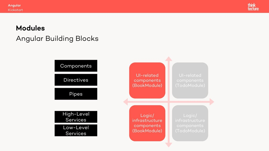 Angular Building Blocks UI-related components (...