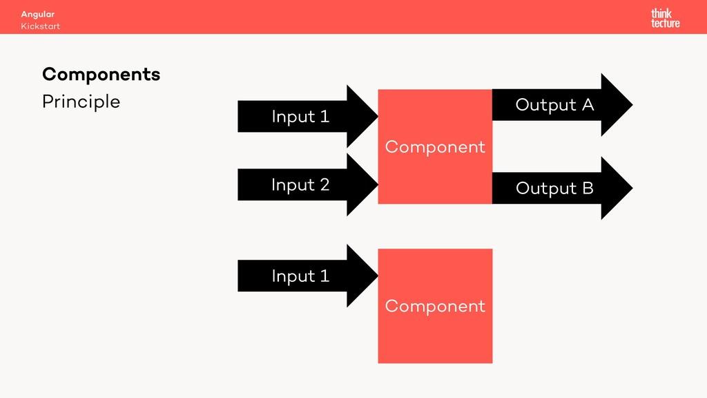 Principle Components Input 1 Component Output A...