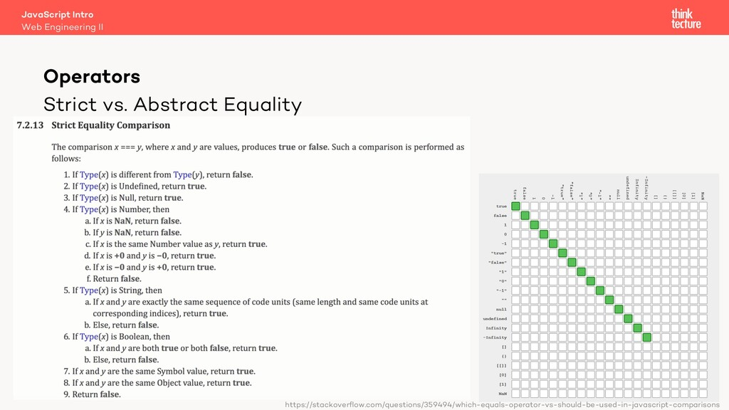 Strict vs. Abstract Equality Operators https://...