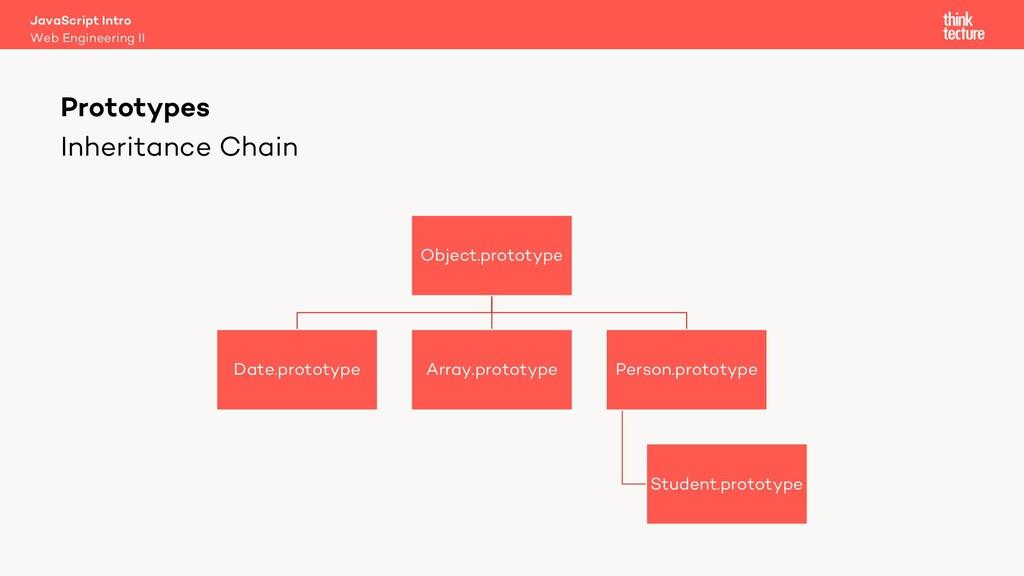 Inheritance Chain Object.prototype Date.prototy...