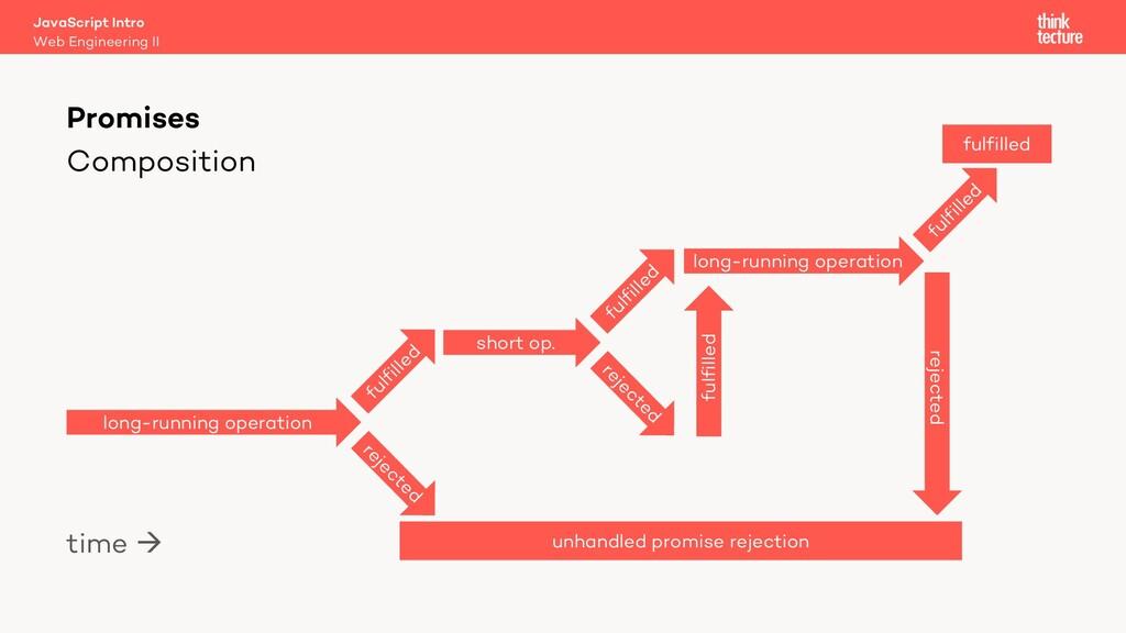 Composition Promises Web Engineering II JavaScr...