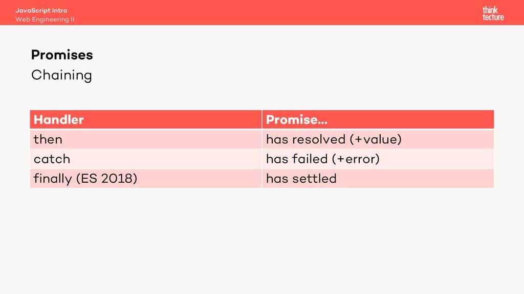 Chaining Promises Web Engineering II JavaScript...