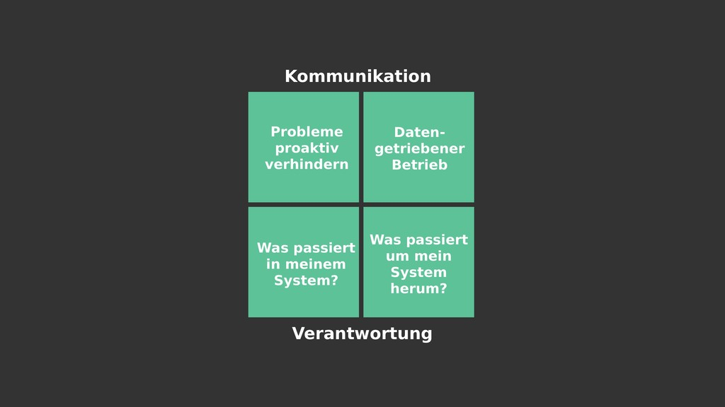 Kommunikation Verantwortung Probleme proaktiv v...