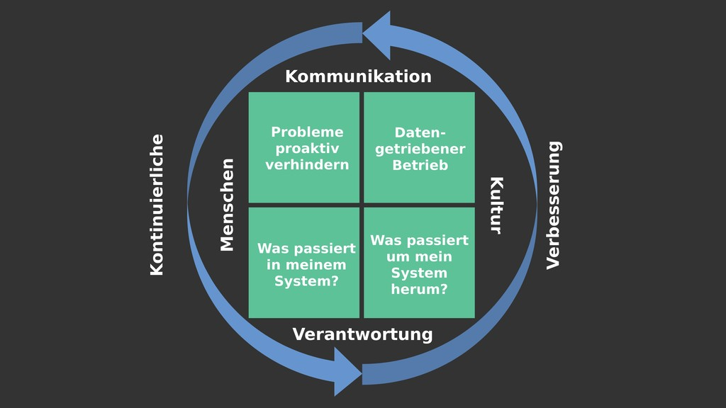 Kommunikation Menschen Kultur Kontinuierliche V...