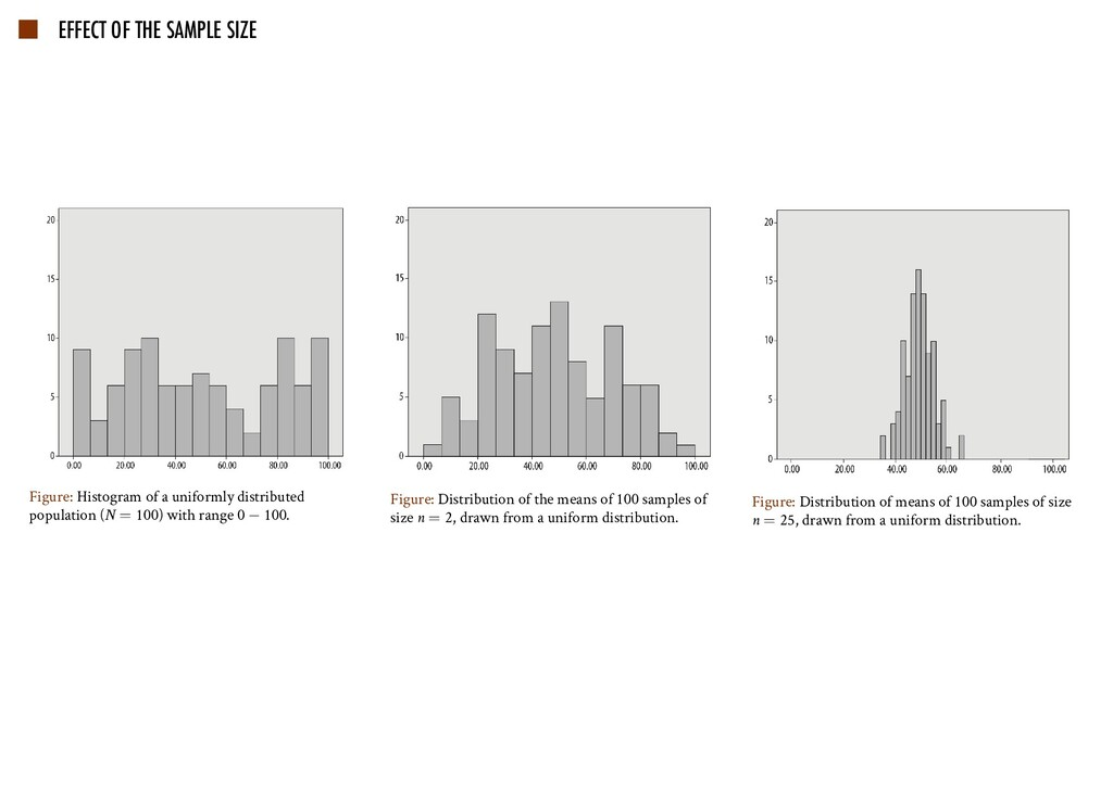 EFFECT OF THE SAMPLE SIZE Figure: Histogram of ...