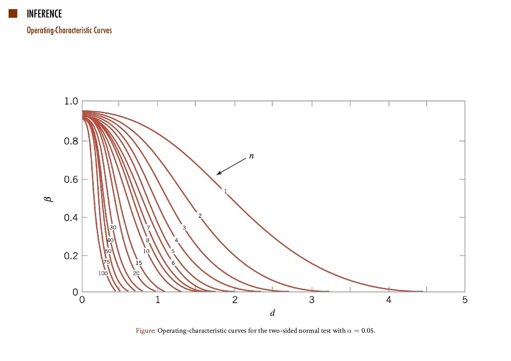 INFERENCE Operating-Characteristic Curves Figur...